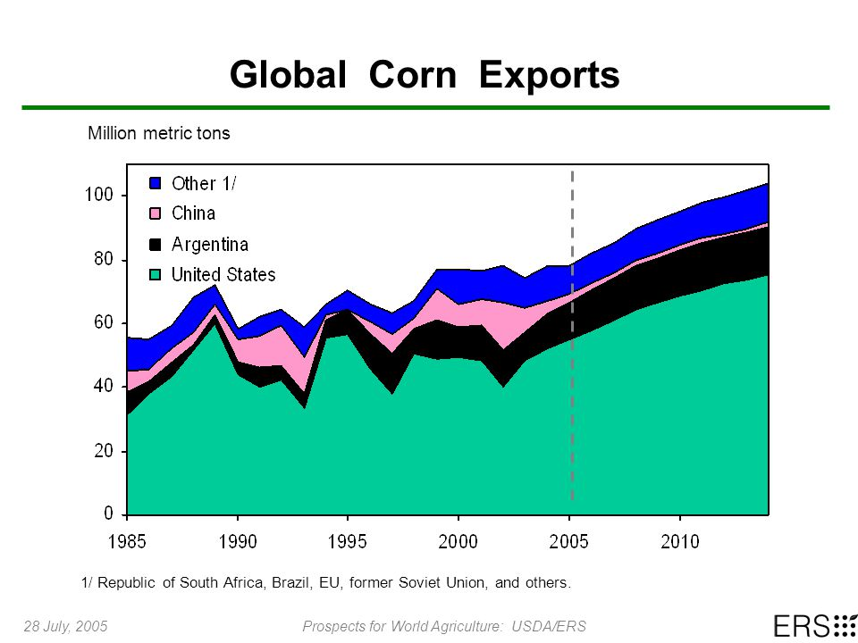 28 July, 2005Prospects for World Agriculture: USDA/ERS Global Corn Exports Million metric tons 1/ Republic of South Africa, Brazil, EU, former Soviet Union, and others.