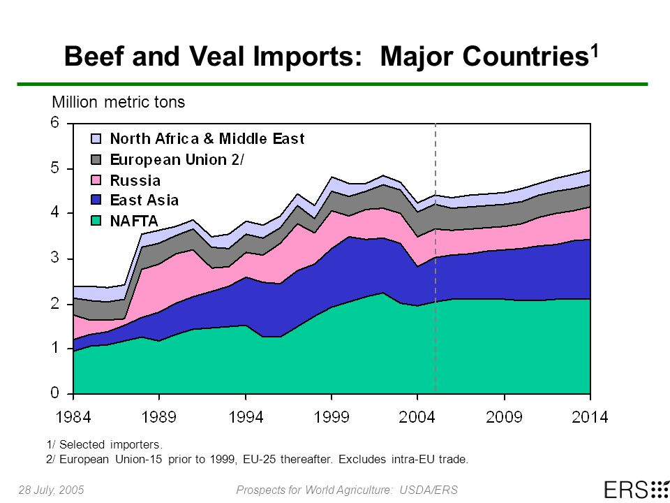 28 July, 2005Prospects for World Agriculture: USDA/ERS Beef and Veal Imports: Major Countries 1 Million metric tons 1/ Selected importers.