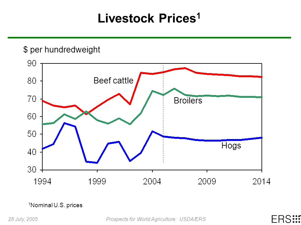 28 July, 2005Prospects for World Agriculture: USDA/ERS Livestock Prices 1 $ per hundredweight Beef cattle Broilers Hogs 1 Nominal U.S.
