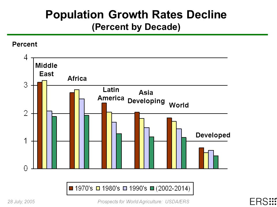 28 July, 2005Prospects for World Agriculture: USDA/ERS Population Growth Rates Decline (Percent by Decade) Percent Developed World Middle East Asia Developing Latin America Africa