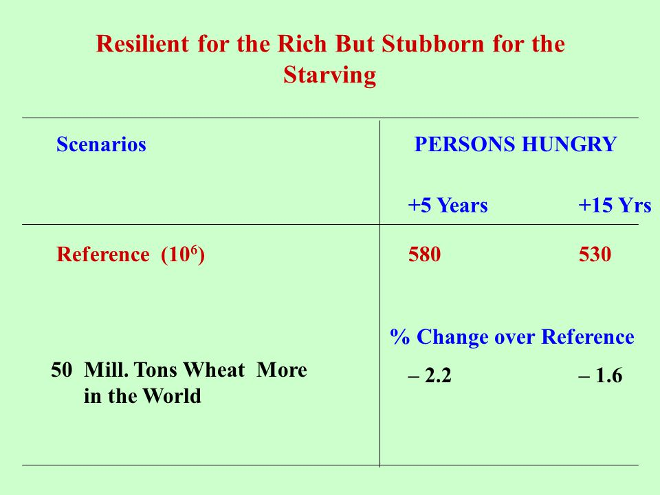 Resilient for the Rich But Stubborn for the Starving ScenariosPERSONS HUNGRY Reference (10 6 )580530 50 Mill. Tons Wheat More in the World – 2.2– 1.6