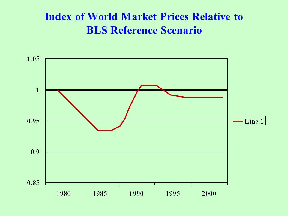 Index of World Market Prices Relative to BLS Reference Scenario
