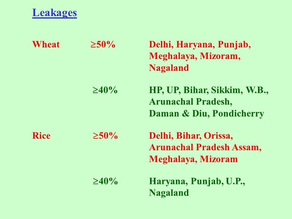 Leakages Wheat  50%Delhi, Haryana, Punjab, Meghalaya, Mizoram, Nagaland  40%HP, UP, Bihar, Sikkim, W.B., Arunachal Pradesh, Daman & Diu, Pondicherry Rice  50%Delhi, Bihar, Orissa, Arunachal Pradesh Assam, Meghalaya, Mizoram  40%Haryana, Punjab, U.P., Nagaland
