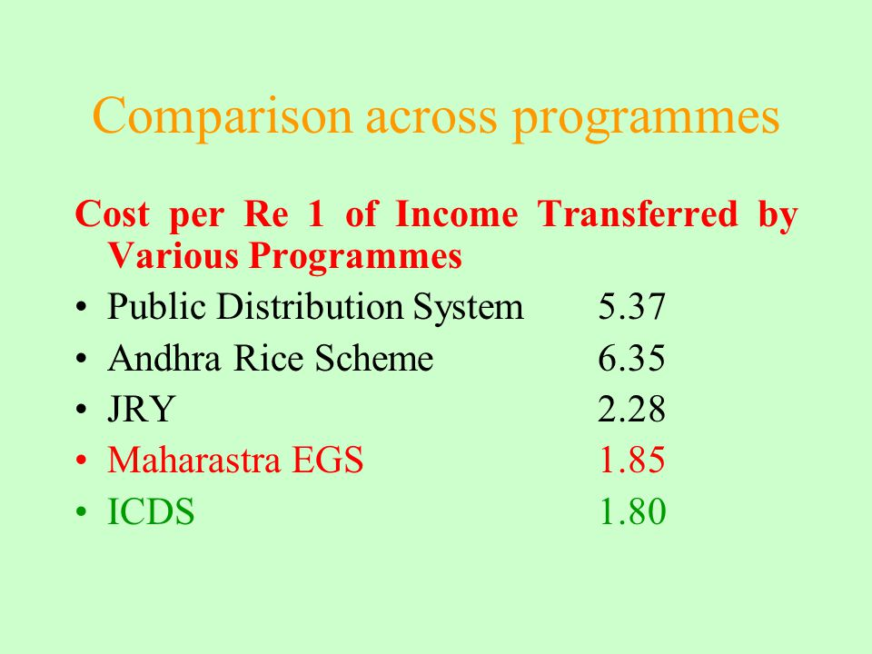 Comparison across programmes Cost per Re 1 of Income Transferred by Various Programmes Public Distribution System5.37 Andhra Rice Scheme6.35 JRY2.28 M