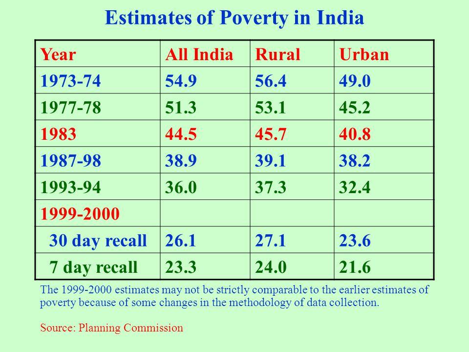 Estimates of Poverty in India YearAll IndiaRuralUrban 1973-7454.956.449.0 1977-7851.353.145.2 198344.545.740.8 1987-9838.939.138.2 1993-9436.037.332.4
