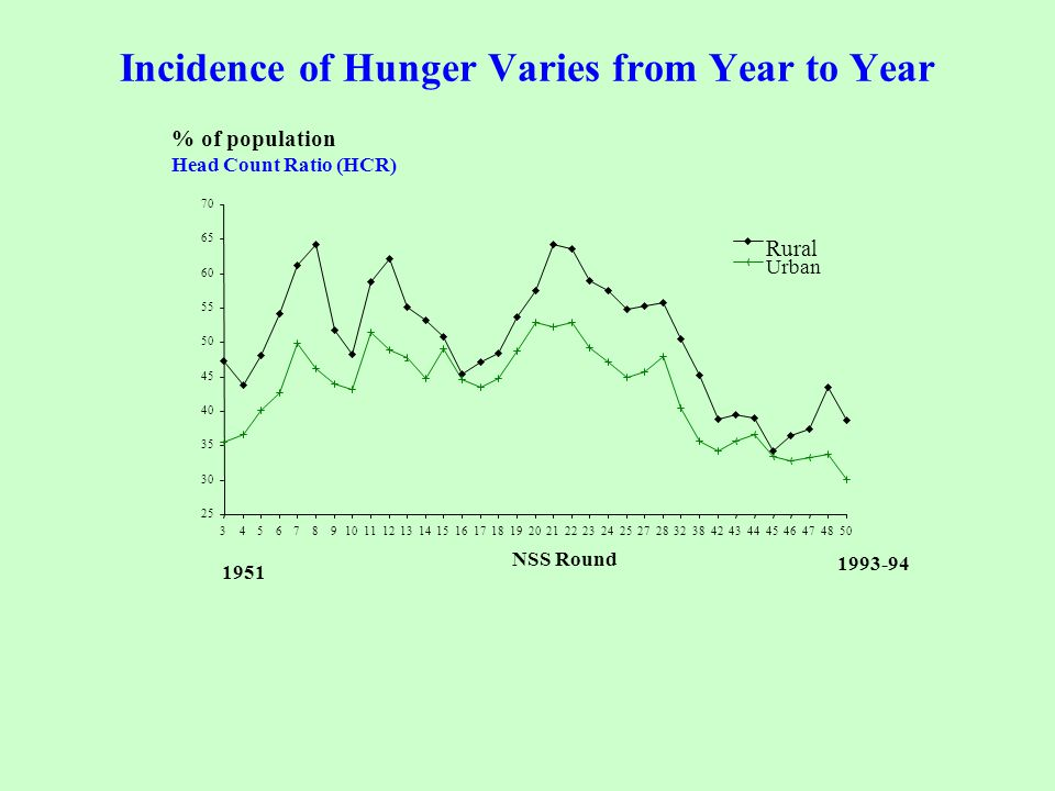 Incidence of Hunger Varies from Year to Year 25 30 35 40 45 50 55 60 65 70 345678910111213141516171819202122232425272832384243444546474850 NSS Round %
