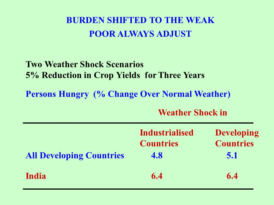 BURDEN SHIFTED TO THE WEAK POOR ALWAYS ADJUST Two Weather Shock Scenarios 5% Reduction in Crop Yields for Three Years Persons Hungry (% Change Over Normal Weather) Weather Shock in Industrialised Countries Developing Countries All Developing Countries India6.4 4.85.1