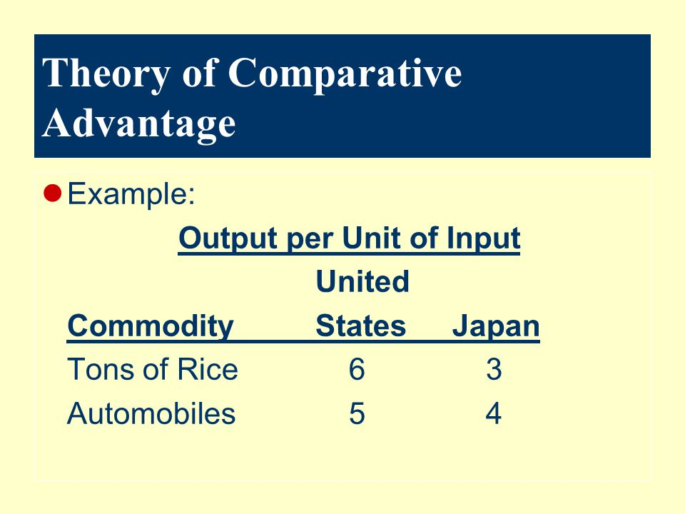 Theory of Comparative Advantage Example: Output per Unit of Input United CommodityStatesJapan Tons of Rice 6 3 Automobiles 5 4