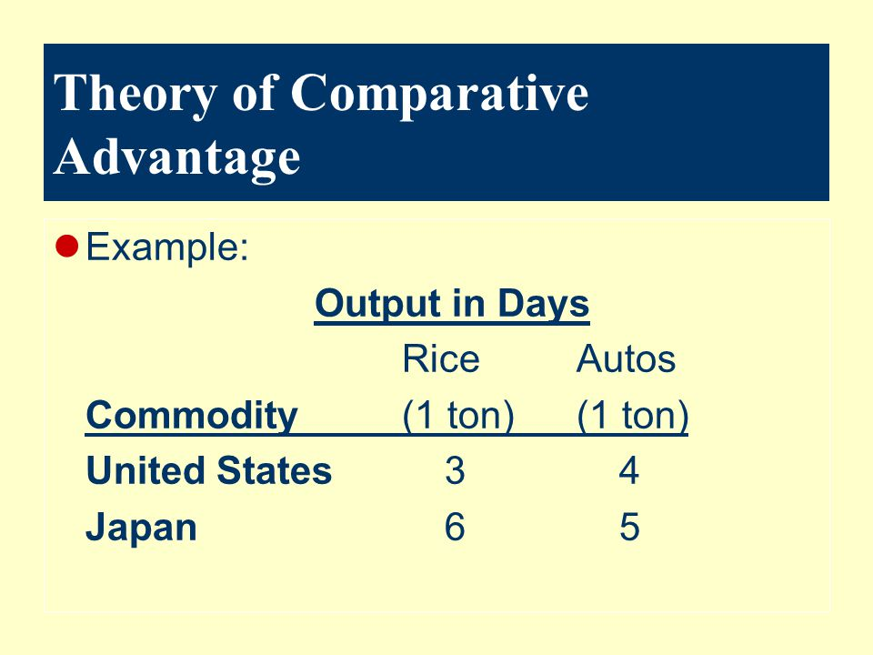 Theory of Comparative Advantage Example: Output in Days RiceAutos Commodity(1 ton)(1 ton) United States 3 4 Japan 6 5