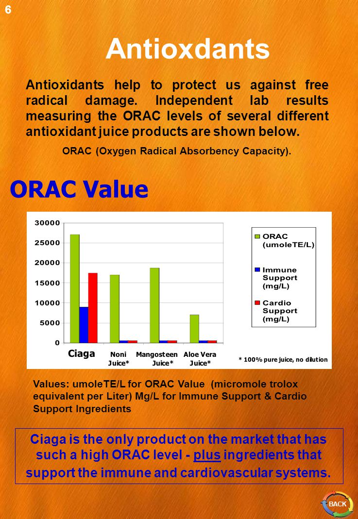 Antioxdants ORAC Value Ciaga is the only product on the market that has such a high ORAC level - plus ingredients that support the immune and cardiovascular systems.