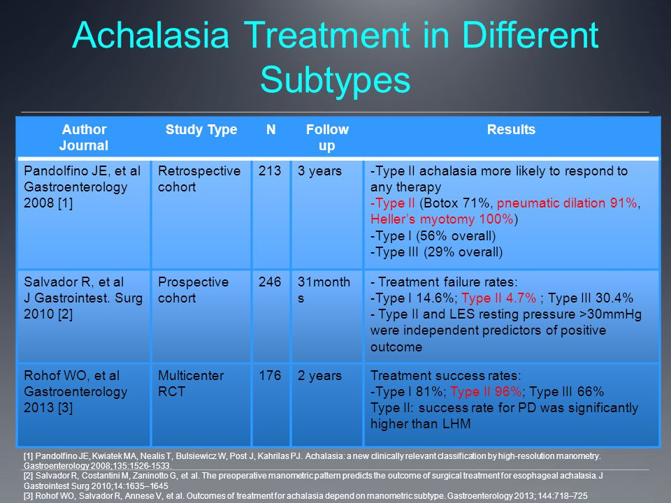 Achalasia Treatment in Different Subtypes Author Journal Study TypeNFollow up Results Pandolfino JE, et al Gastroenterology 2008 [1] Retrospective cohort 2133 years-Type II achalasia more likely to respond to any therapy -Type II (Botox 71%, pneumatic dilation 91%, Heller's myotomy 100%) -Type I (56% overall) -Type III (29% overall) Salvador R, et al J Gastrointest.