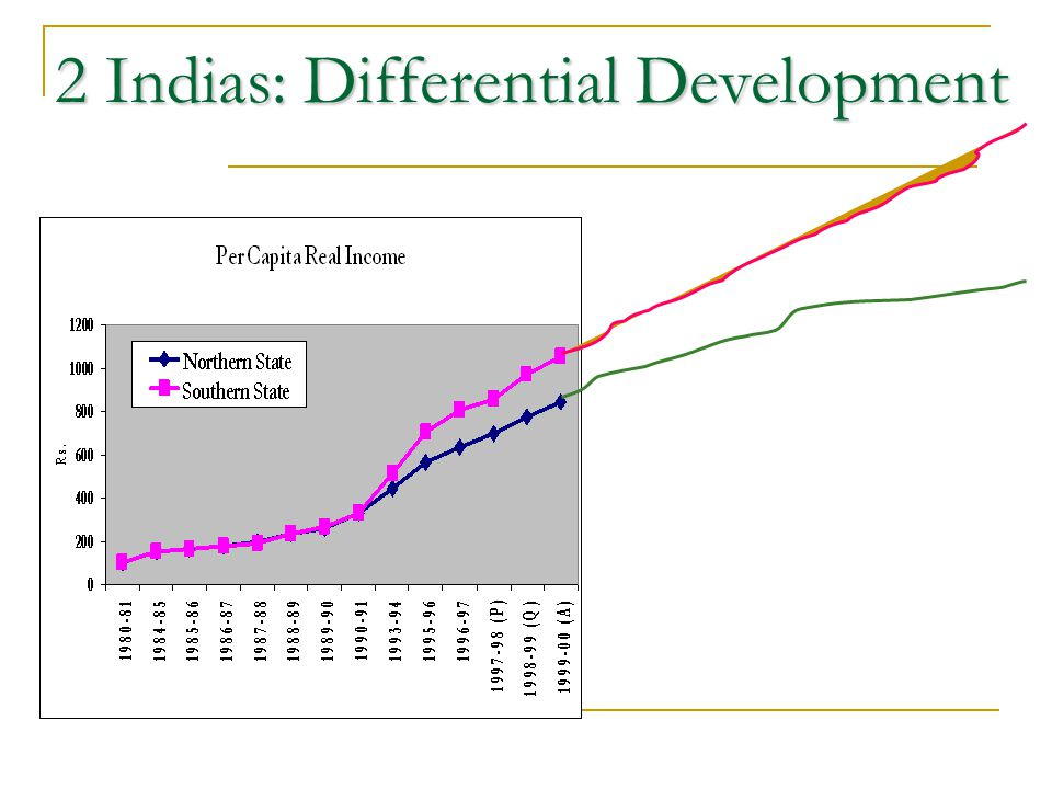 2 Indias: Differential Development