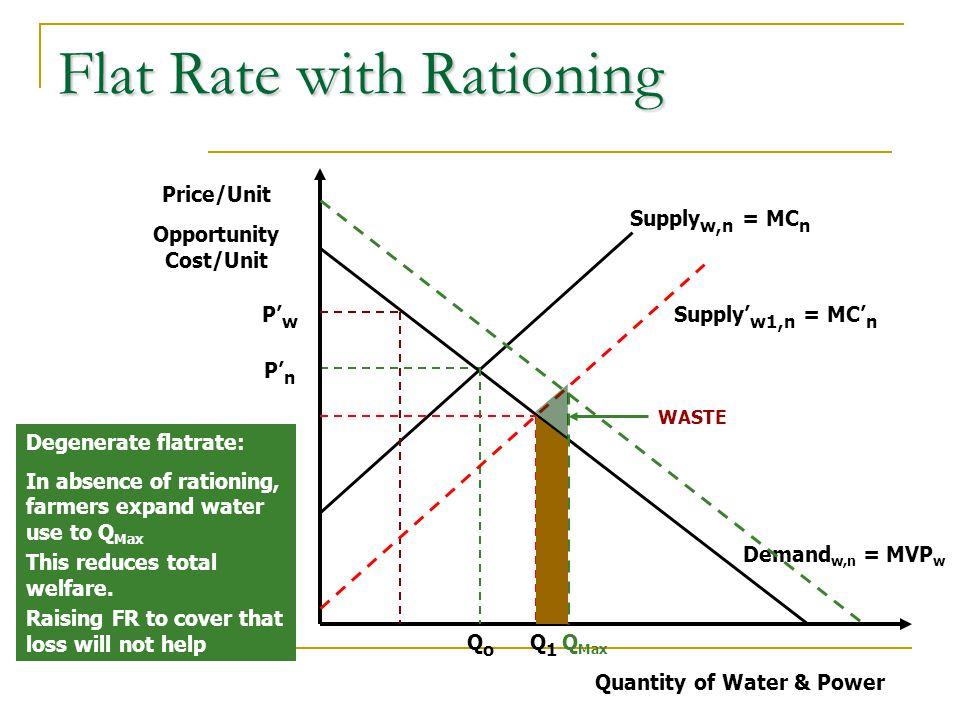 Price/Unit Opportunity Cost/Unit Quantity of Water & Power P' n Supply w,n = MC n Demand w,n = MVP w P' w QoQo Supply' w1,n = MC' n Q1Q1 Raising FR to cover that loss will not help Q Max Degenerate flatrate: In absence of rationing, farmers expand water use to Q Max This reduces total welfare.