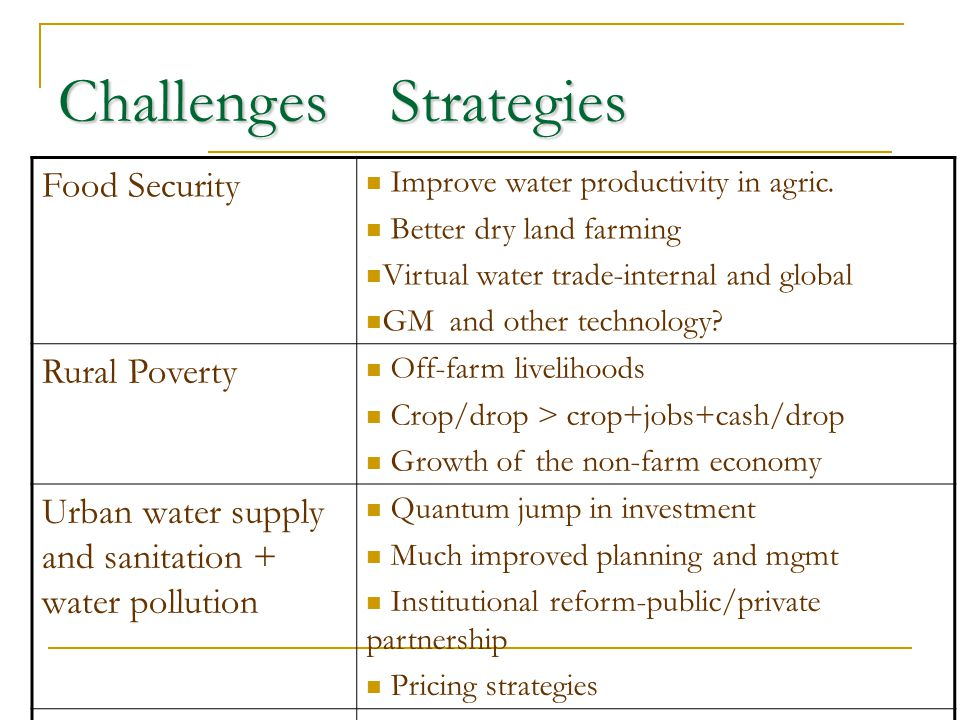 Challenges Strategies Food Security Improve water productivity in agric. Better dry land farming Virtual water trade-internal and global GM and other