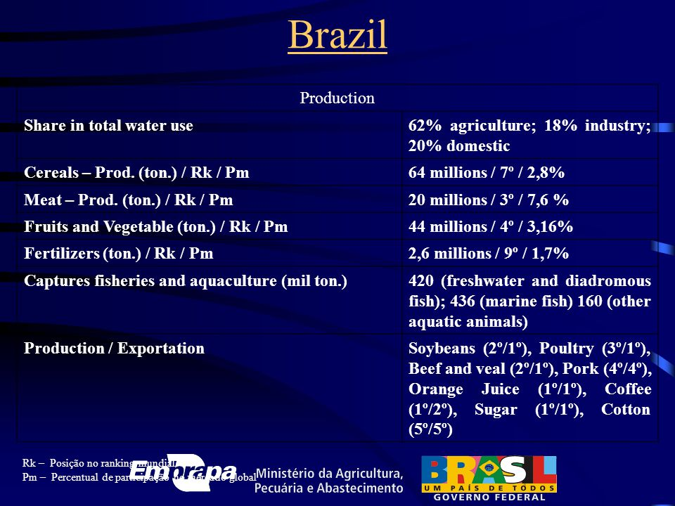 Production Share in total water use62% agriculture; 18% industry; 20% domestic Cereals – Prod. (ton.) / Rk / Pm64 millions / 7º / 2,8% Meat – Prod. (t