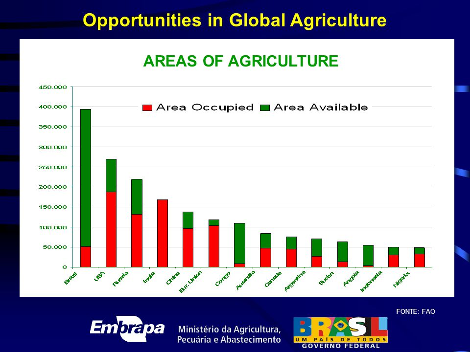 Opportunities in Global Agriculture FONTE: FAO AREAS OF AGRICULTURE