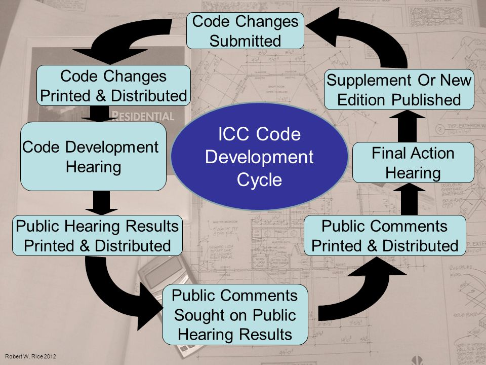 Code Changes Submitted Code Development Hearing Public Hearing Results Printed & Distributed Code Changes Printed & Distributed Public Comments Sought