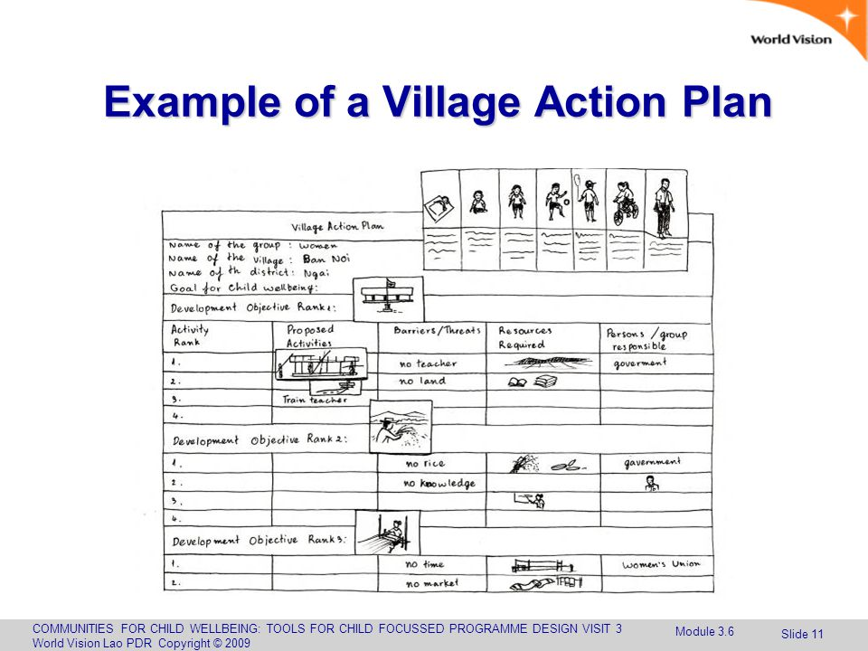 COMMUNITIES FOR CHILD WELLBEING: TOOLS FOR CHILD FOCUSSED PROGRAMME DESIGN VISIT 3 World Vision Lao PDR Copyright © 2009 Slide 11 Example of a Village Action Plan Module 3.6