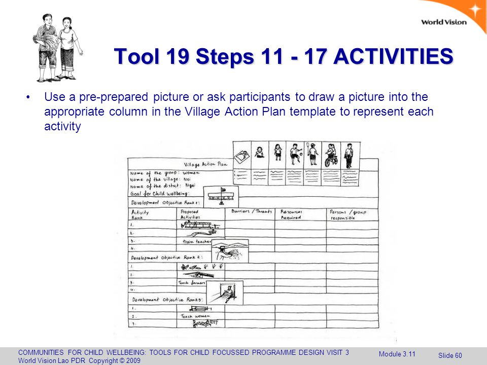 COMMUNITIES FOR CHILD WELLBEING: TOOLS FOR CHILD FOCUSSED PROGRAMME DESIGN VISIT 3 World Vision Lao PDR Copyright © 2009 Slide 60 Tool 19 Steps 11 - 17 ACTIVITIES Use a pre-prepared picture or ask participants to draw a picture into the appropriate column in the Village Action Plan template to represent each activity Module 3.11