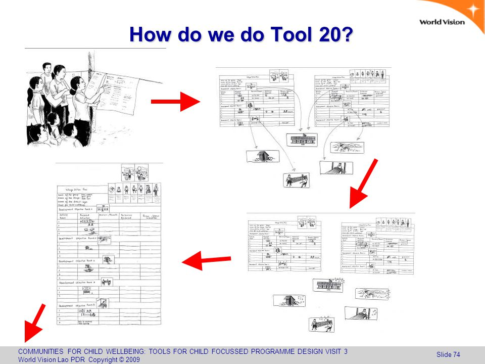COMMUNITIES FOR CHILD WELLBEING: TOOLS FOR CHILD FOCUSSED PROGRAMME DESIGN VISIT 3 World Vision Lao PDR Copyright © 2009 Slide 74 How do we do Tool 20?
