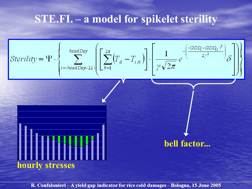 bell factor... STE.FI. – a model for spikelet sterility hourly stresses R.