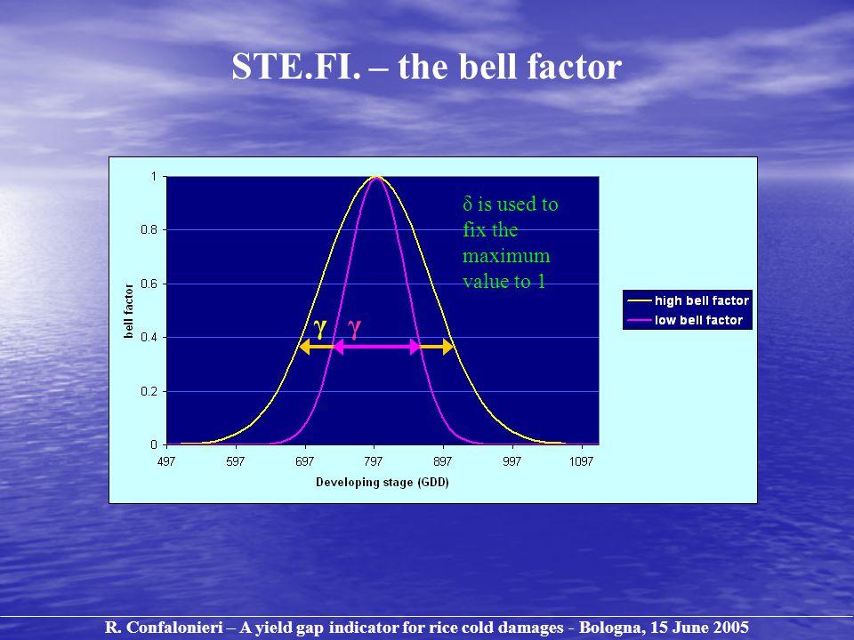 STE.FI. – the bell factor γ δ is used to fix the maximum value to 1 γ R.