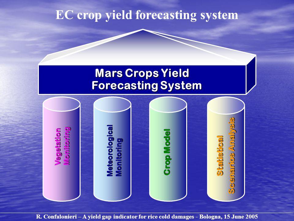 Mars Crops Yield Forecasting System MeteorologicalMonitoring Crop Model Statistical Scenarios Analysis VegetationMonitoring R.