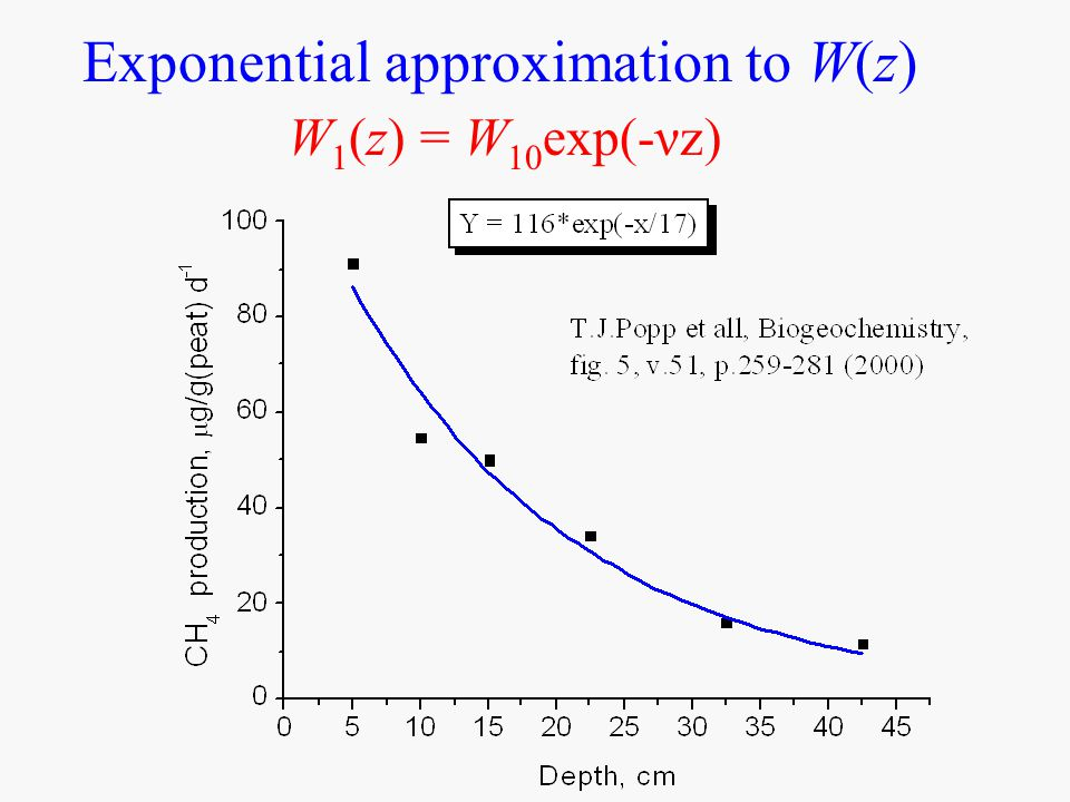 Exponential approximation to W(z) W 1 (z) = W 10 exp(-νz)