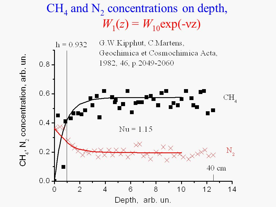 CH 4 and N 2 concentrations on depth, W 1 (z) = W 10 exp(-νz)