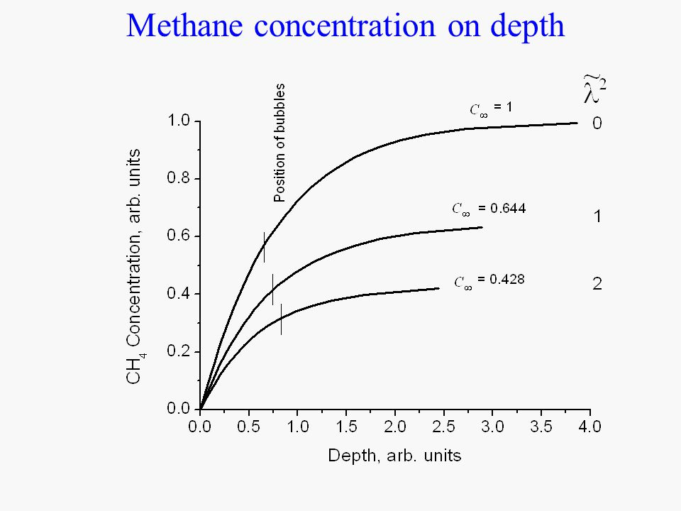 Methane concentration on depth