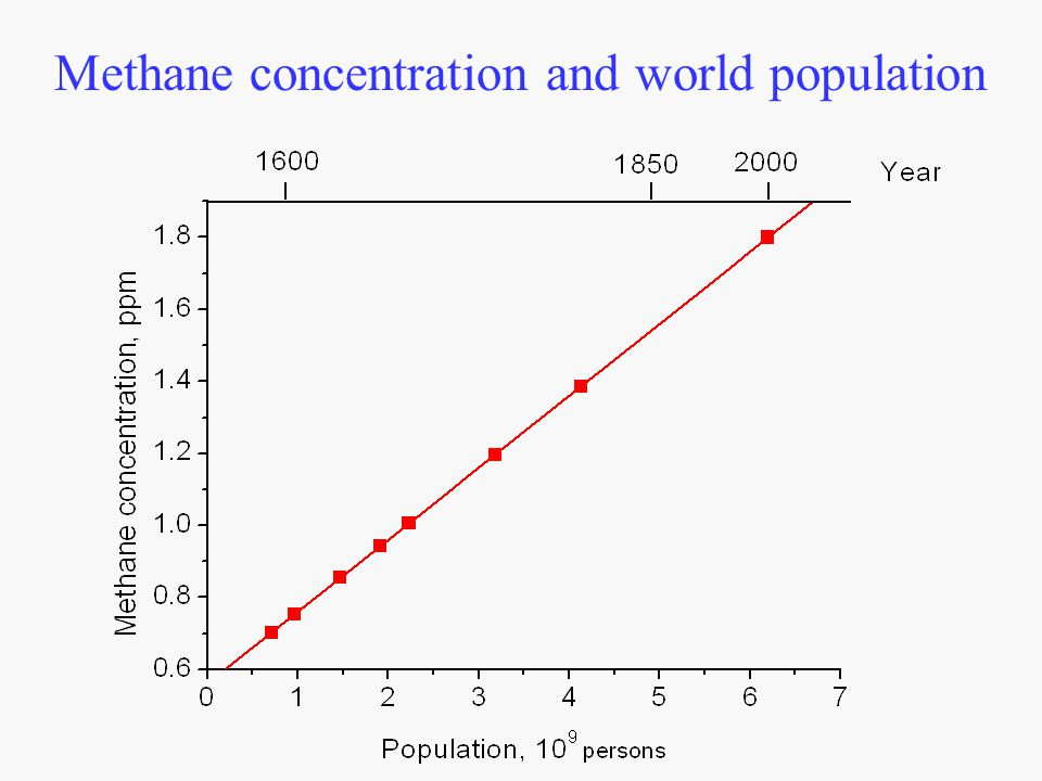 Methane concentration and world population