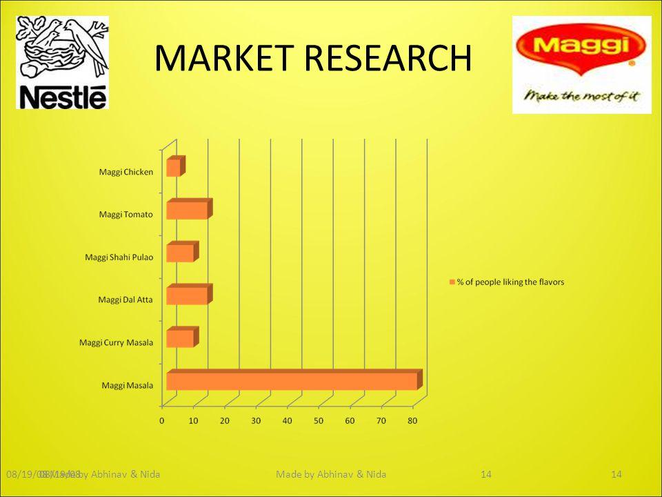 MARKET RESEARCH 08/19/0814Made by Abhinav & Nida1408/19/08Made by Abhinav & Nida