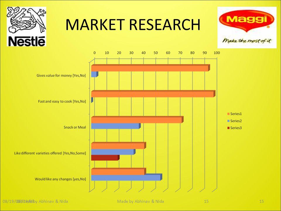 MARKET RESEARCH 08/19/0815Made by Abhinav & Nida1508/19/08Made by Abhinav & Nida