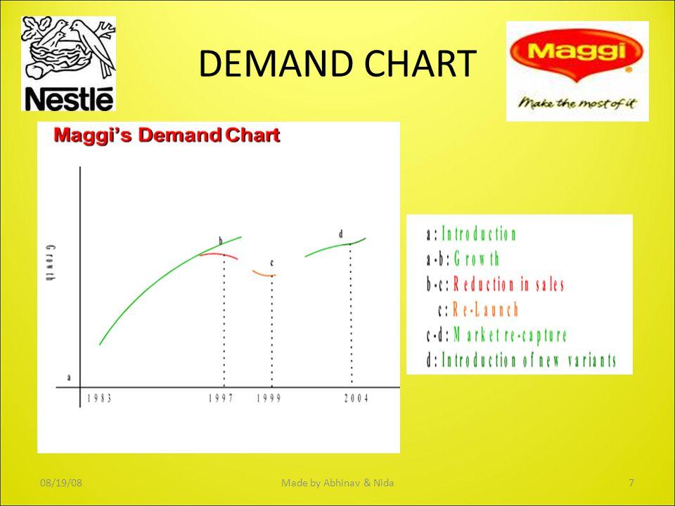 DEMAND CHART 08/19/087Made by Abhinav & Nida