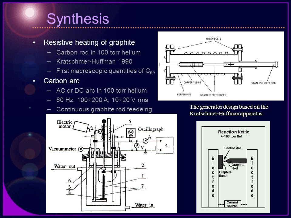 Synthesis Resistive heating of graphite –Carbon rod in 100 torr helium –Kratschmer-Huffman 1990 –First macroscopic quantities of C 60 Carbon arc –AC or DC arc in 100 torr helium –60 Hz, 100÷200 A, 10÷20 V rms –Continuous graphite rod feedeing The generator design based on the Kratschmer-Huffman apparatus.