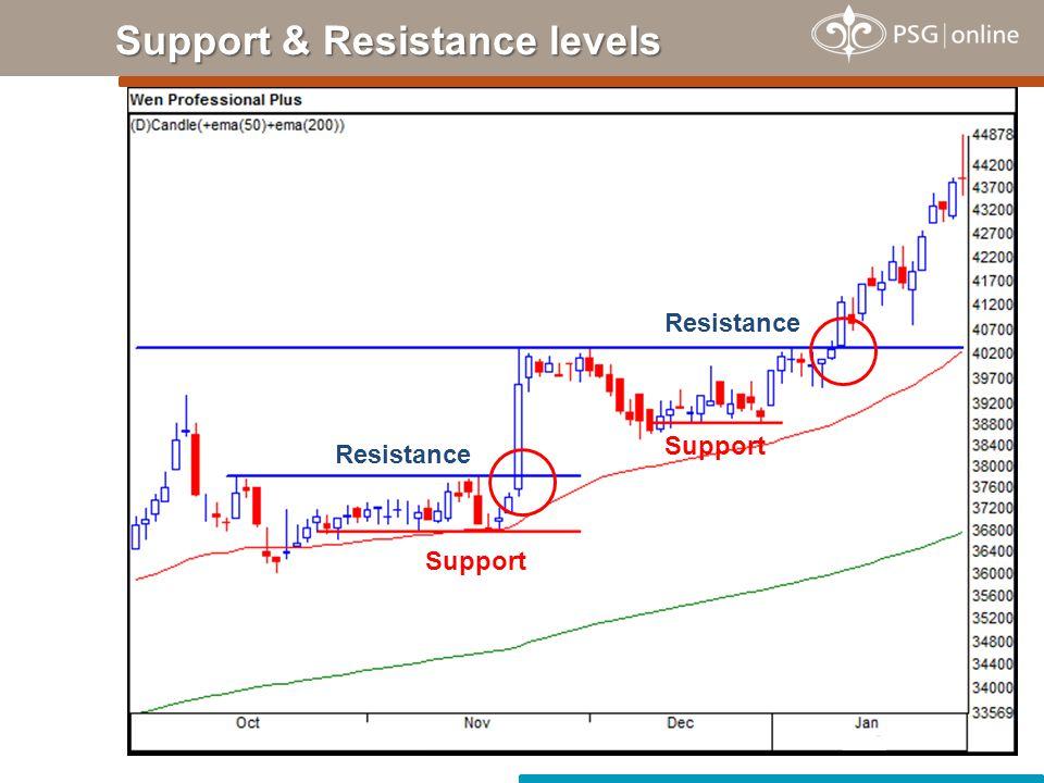 Support & Resistance levels Support Resistance