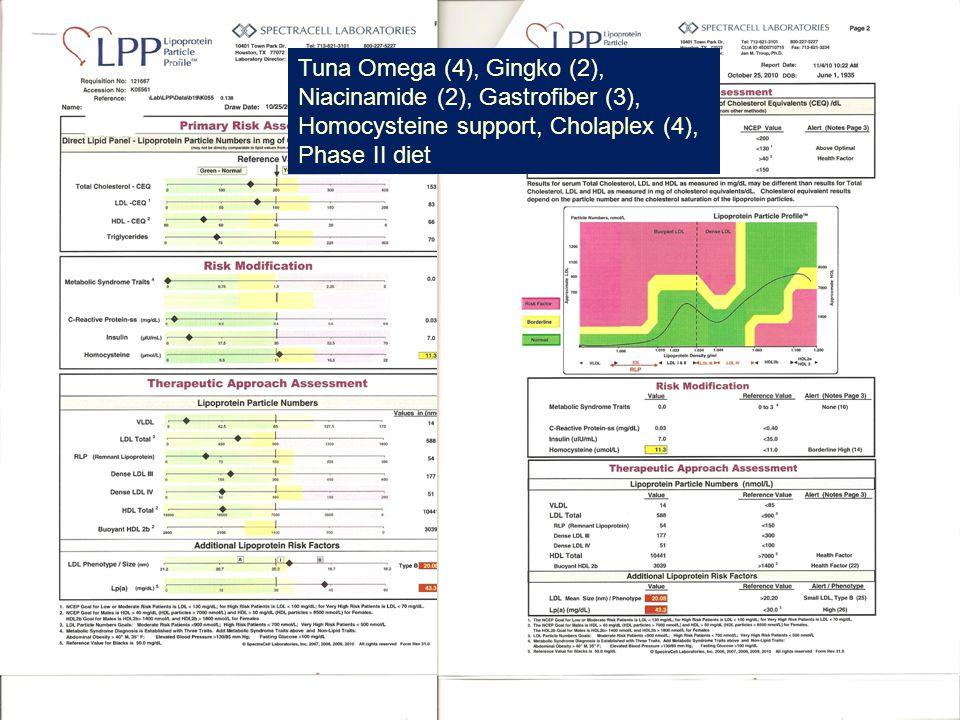18 Tuna Omega (4), Gingko (2), Niacinamide (2), Gastrofiber (3), Homocysteine support, Cholaplex (4), Phase II diet
