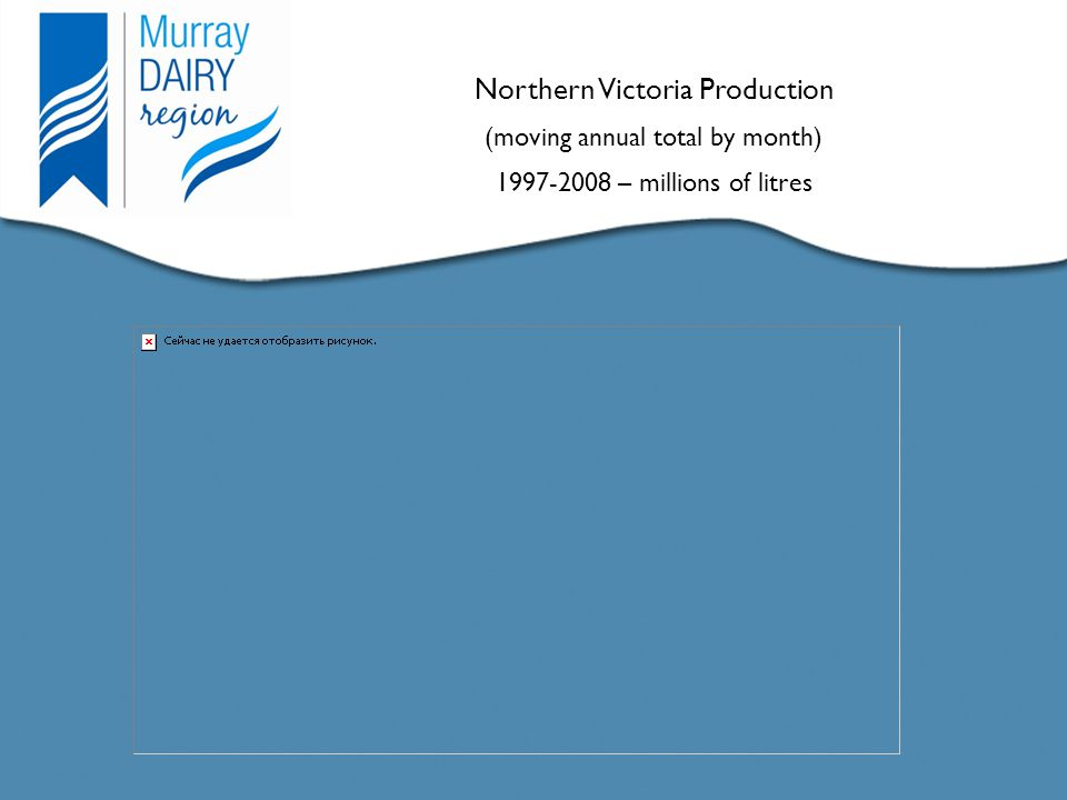 Title Here Text Here Northern Victoria Production (moving annual total by month) 1997-2008 – millions of litres