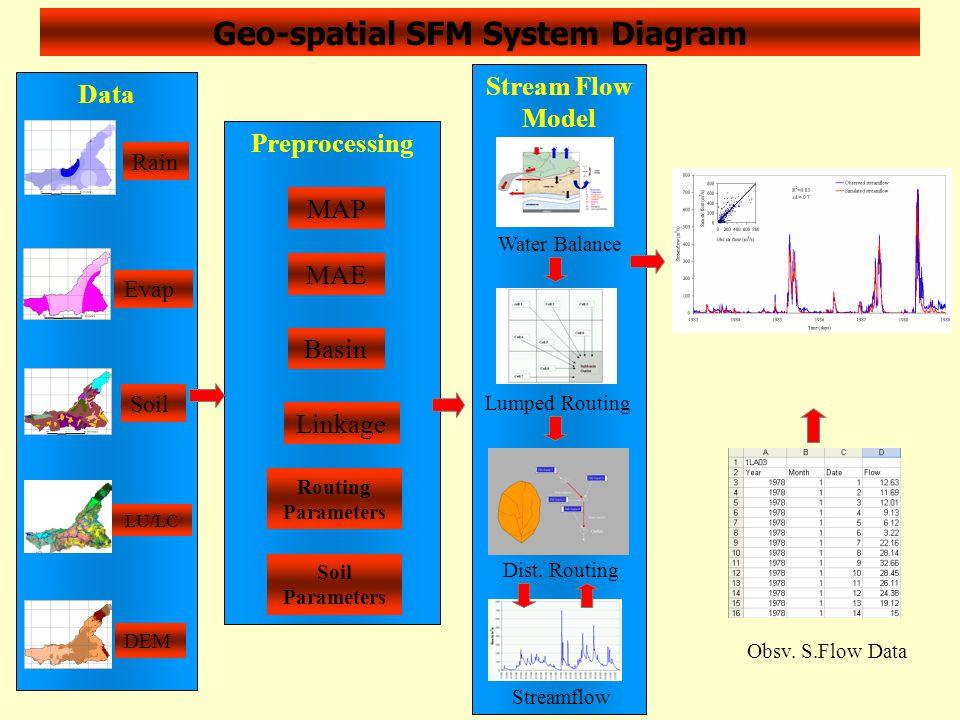 Geo-spatial SFM System Diagram Preprocessing MAP MAE Basin Linkage Routing Parameters Soil Parameters Stream Flow Model Water Balance Lumped Routing Dist.