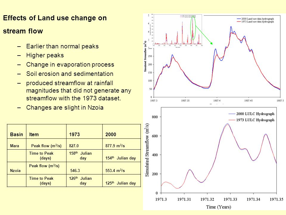 Effects of Land use change on stream flow –Earlier than normal peaks –Higher peaks –Change in evaporation process –Soil erosion and sedimentation –produced streamflow at rainfall magnitudes that did not generate any streamflow with the 1973 dataset.