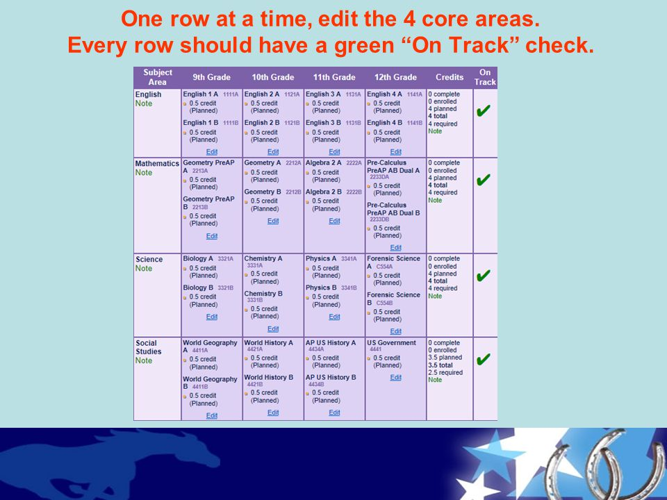 """One row at a time, edit the 4 core areas. Every row should have a green """"On Track"""" check."""