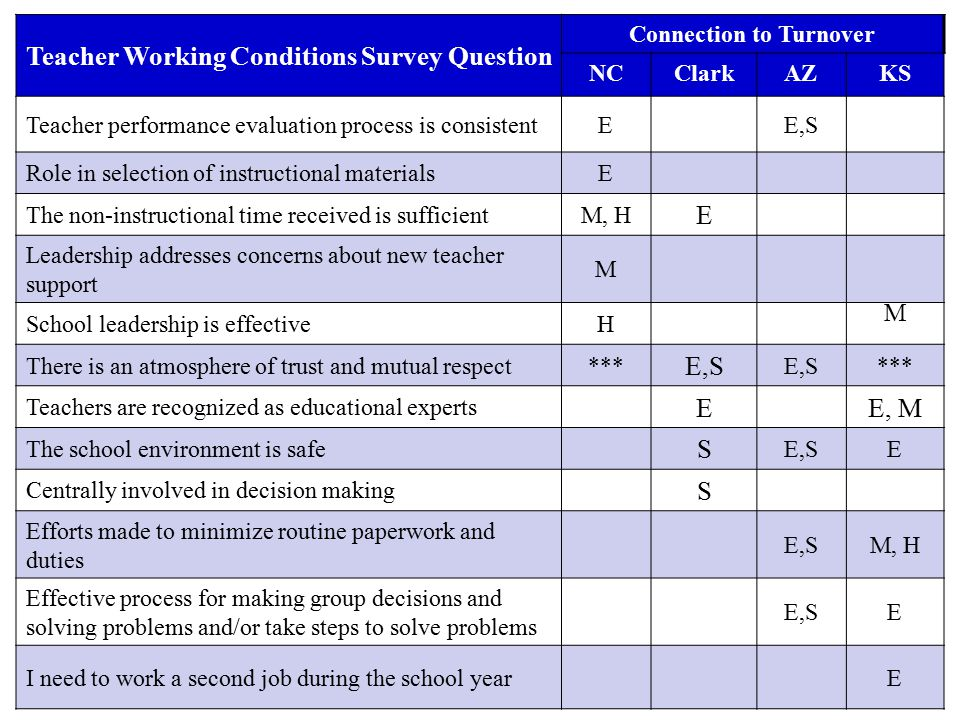 Teacher Working Conditions Survey Question Connection to Turnover NCClarkAZKS Teacher performance evaluation process is consistentEE,S Role in selection of instructional materialsE The non-instructional time received is sufficientM, H E Leadership addresses concerns about new teacher support M School leadership is effectiveH M There is an atmosphere of trust and mutual respect*** E,S *** Teachers are recognized as educational experts EE, M The school environment is safe S E,SE Centrally involved in decision making S Efforts made to minimize routine paperwork and duties E,SM, H Effective process for making group decisions and solving problems and/or take steps to solve problems E,SE I need to work a second job during the school yearE