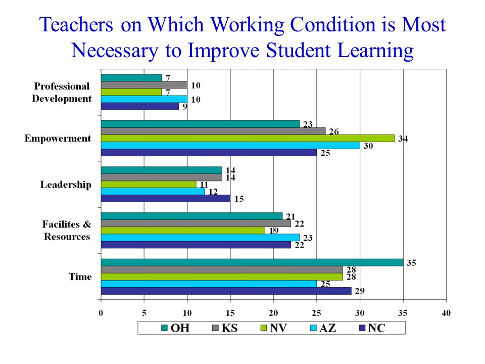 Teachers on Which Working Condition is Most Necessary to Improve Student Learning