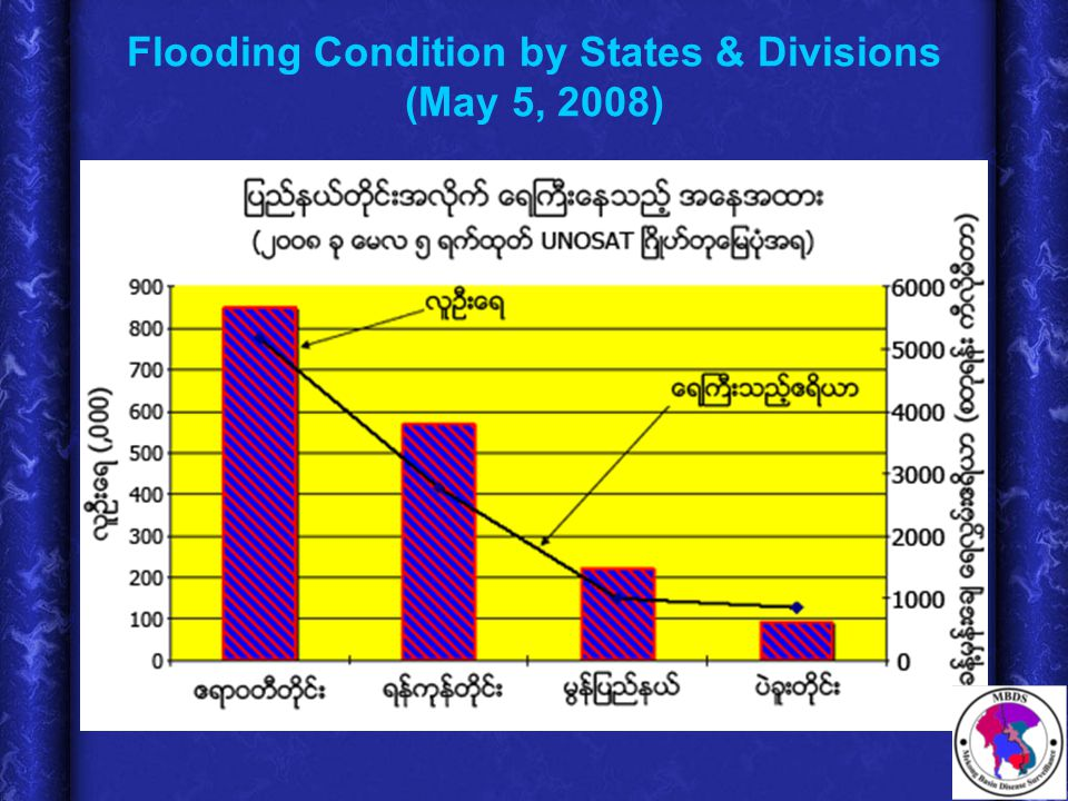 Flooding Condition by States & Divisions (May 5, 2008)