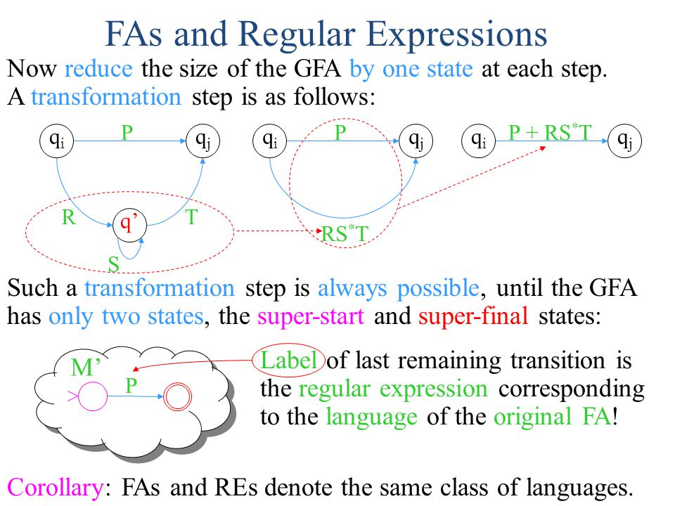FAs and Regular Expressions Now reduce the size of the GFA by one state at each step. A transformation step is as follows: qiqi qjqj q' R S T P qiqi q