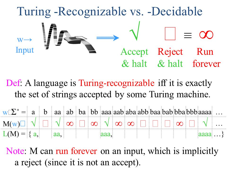 Turing -Recognizable vs. -Decidable Def: A language is Turing-recognizable iff it is exactly the set of strings accepted by some Turing machine. w  Σ