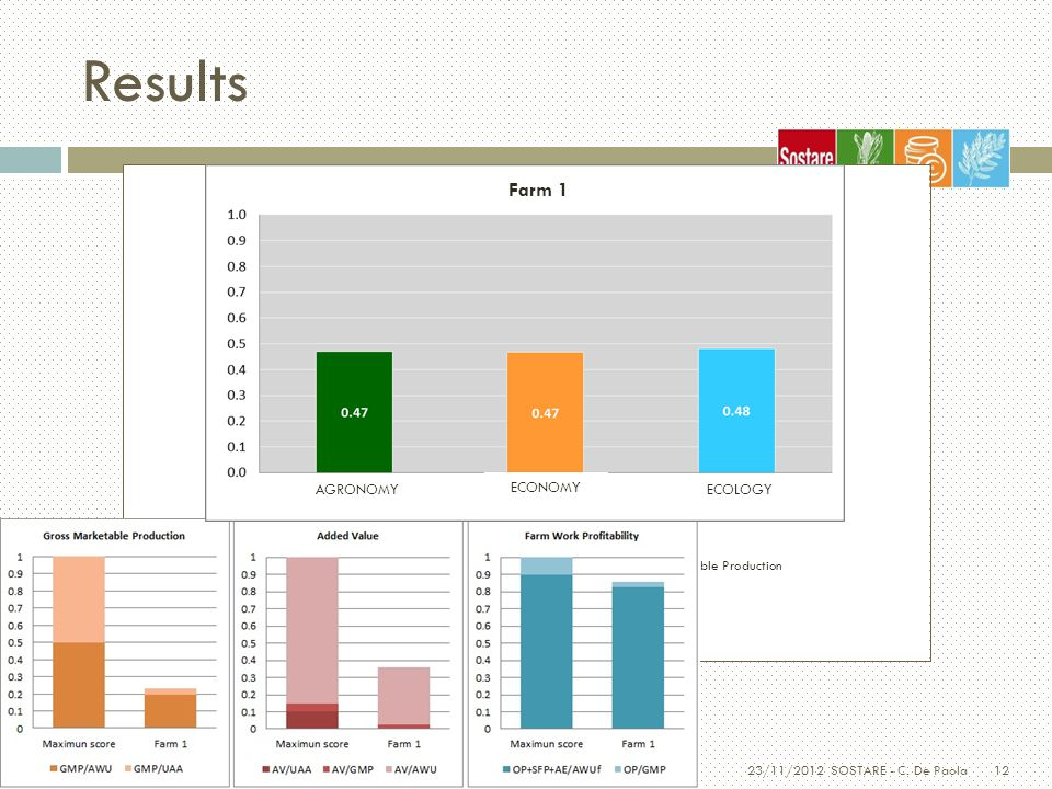 12 Results 23/11/2012 SOSTARE - C. De Paola Farm 1 AGRONOMY ECONOMY ECOLOGY