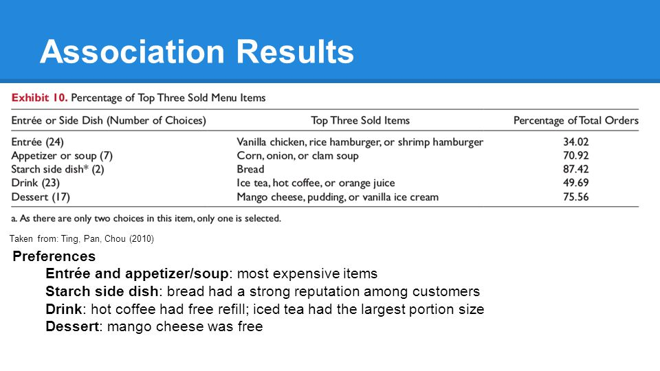 Association Results Preferences Entrée and appetizer/soup: most expensive items Starch side dish: bread had a strong reputation among customers Drink: hot coffee had free refill; iced tea had the largest portion size Dessert: mango cheese was free Taken from: Ting, Pan, Chou (2010)