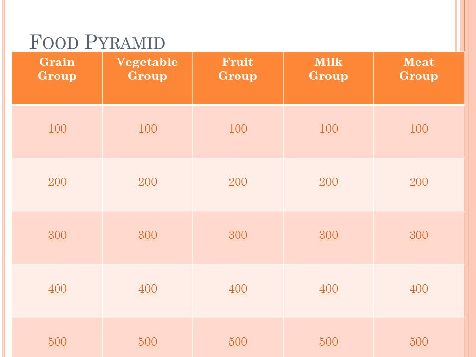 F OOD P YRAMID Grain Group Vegetable Group Fruit Group Milk Group Meat Group 100 200 300 400 500
