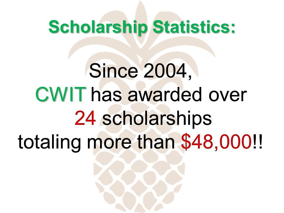 Scholarship Statistics: